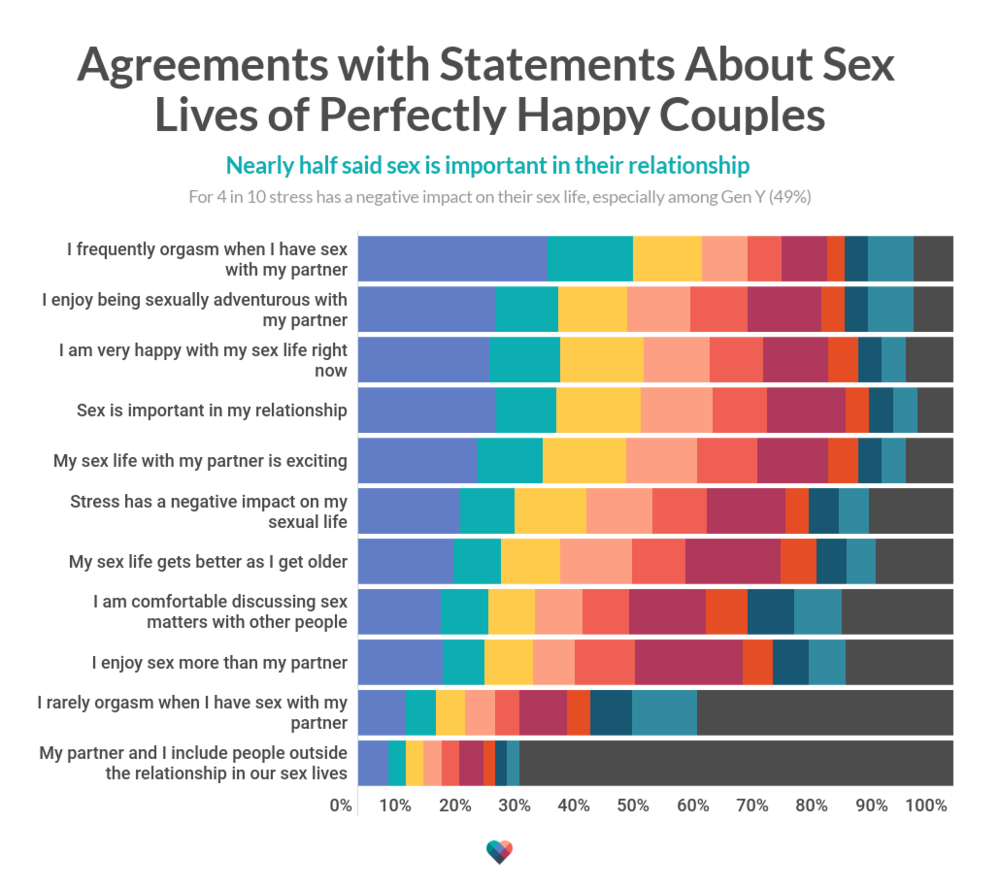 agreementdisagreement-with-statements-about-sex-life.png