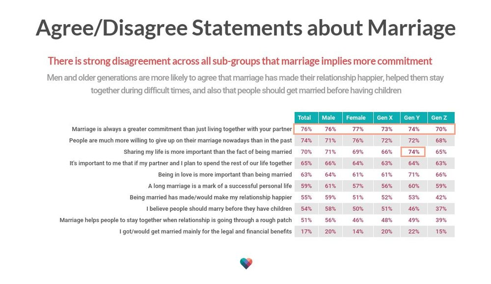 agreedisagree-statements-about-marriage (1).jpg