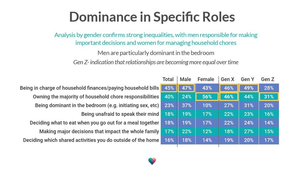 dominance-in-specific-roles (1).jpg