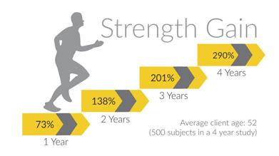 OsteoStrong Strength Gain