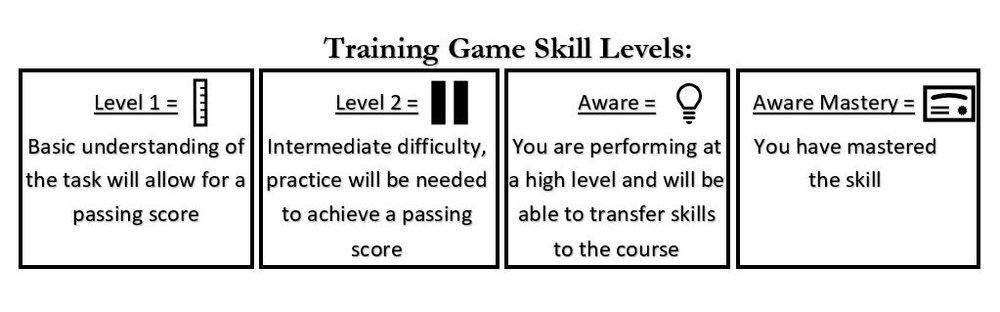 Aware Level passing levels.JPG