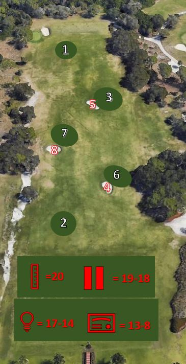 20 BALLS - In this game you will attempt to hit at each target in the order above with only 20 Balls. A satisfactory shot would be if the ball comes to rest within a 15 yard radius of selected target.Clubs needed: Match the targetSwings: 20 or less