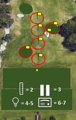 FLAG IT - With this game we will be looking to be aggressive and score, most of the time with these distances we get too lax and think we will rely on tempo when in reality we get nervous and end up throwing the club. Pick the target, decide what shot you want to hit and commit. A passing score will be if the ball comes to rest within a 5 yard radius of the selected target.Clubs needed: AnySwings: 7