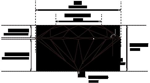 プロポーションが良くなければ、 美しいブライトネスがでません。  カフェリングでは美しい輝きのため、 プロポーションにも厳しい基準を設けています。  ダイヤモンドの直径に対してテーブルサイズ、クラウンの高さ、パビリオンの深さ、クラウンの角度など、カフェリングが定めるパーセント比率の基準をクリアしたもののみを厳選しています。