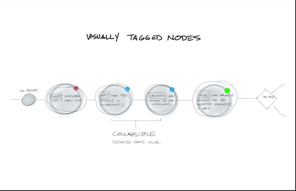 Visually Tagged Nodes.png