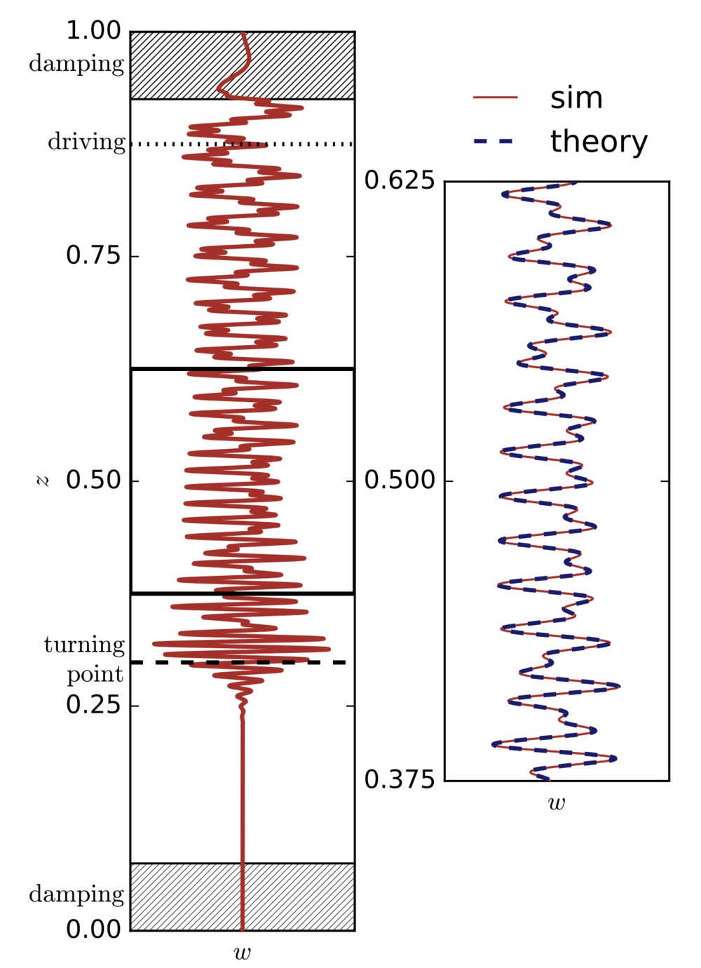 Conversion of internal gravity waves into magnetic waves