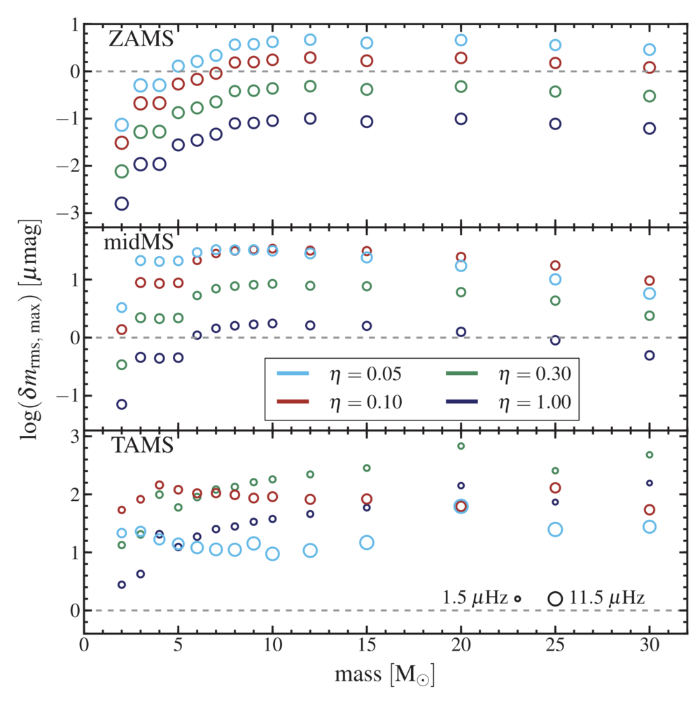 The observational signatures of convectively excited gravity modes in main-sequence stars