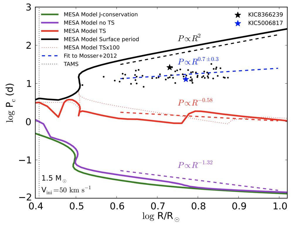 Angular Momentum Transport within Evolved Low-Mass Stars