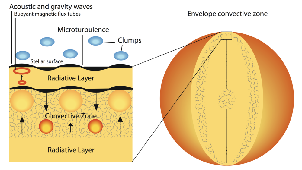 Sub-surface convection zones in hot massive stars