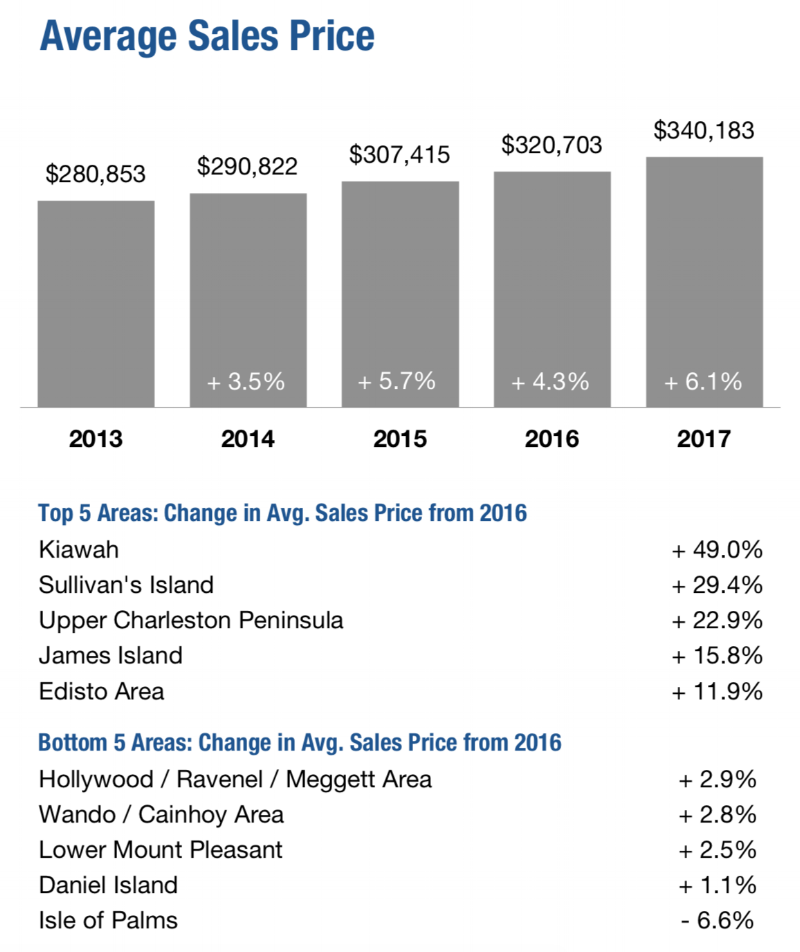 2017 Year End Charleston SC Real Estate Stats