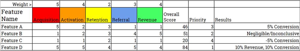 Example of the Pirate Metrics model