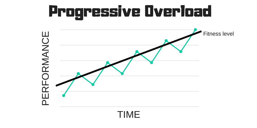 Progressive-Overload-Principle-Definition.png