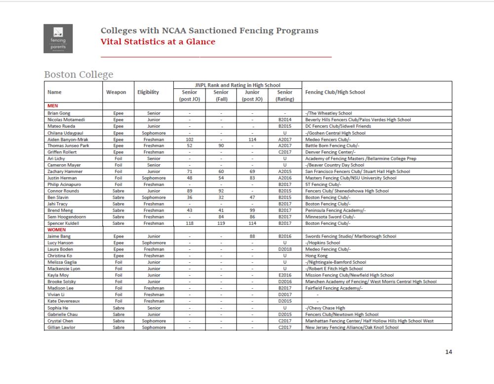 Vital Statistics Boston College Fencer Profile Screenshot.png