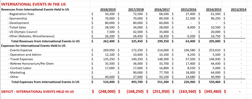 US Fencing International Events in the US Revenue, Expenses and Deficits 2013 to 2019 Budgets