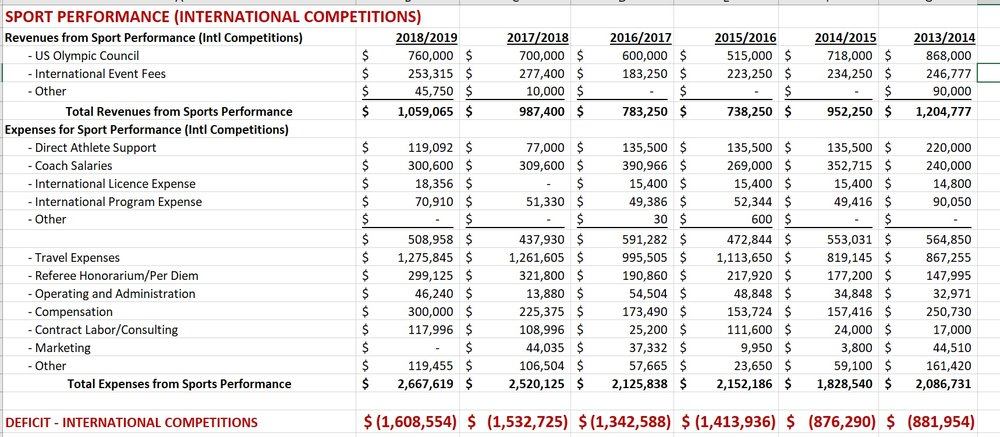 US Fencing Sport Performance Revenue, Expenses and Deficits 2013 to 2019 Budgets