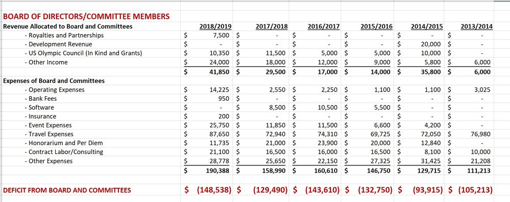 US Fencing Board of Directors/Committee Members Expense Budget