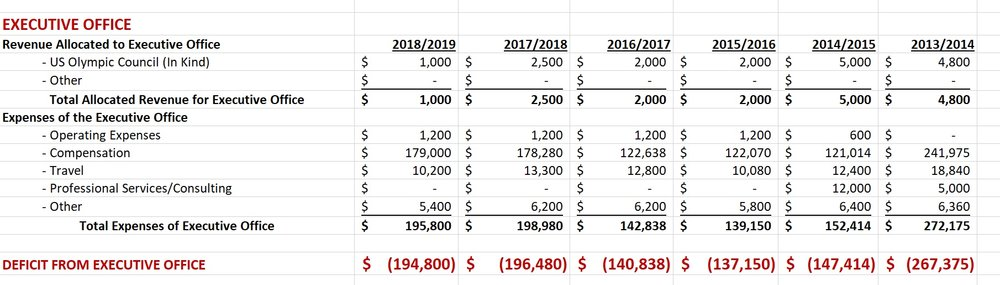 US Fencing Executive Office Expense Budgets