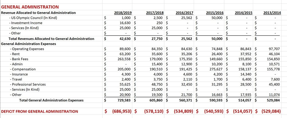 US Fencing General Administration Expense Budgets