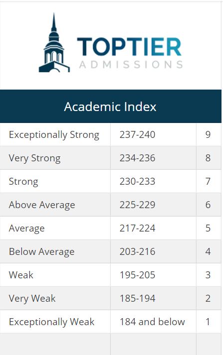 Academic Index Scores and Rank