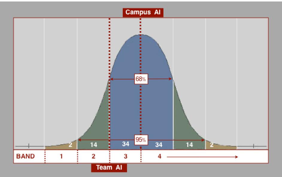 Team AI Chart -  Montclair Kimberley Academy