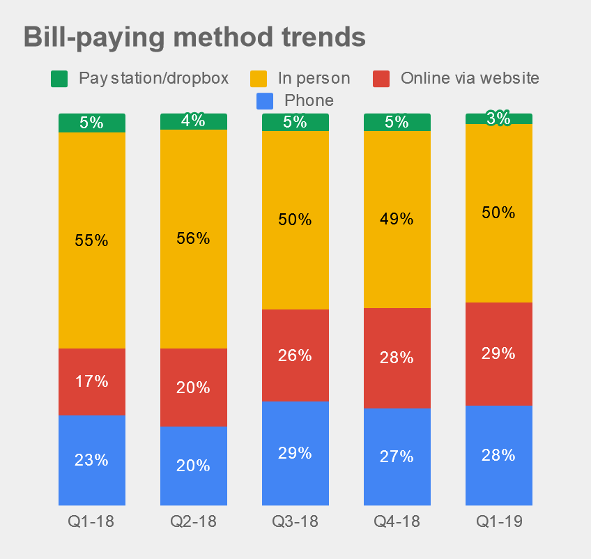 Lots of our utility customers like to track when and how their customers are paying their bills. Maybe you just revamped your online payment portal and want to see if people have taken to it!