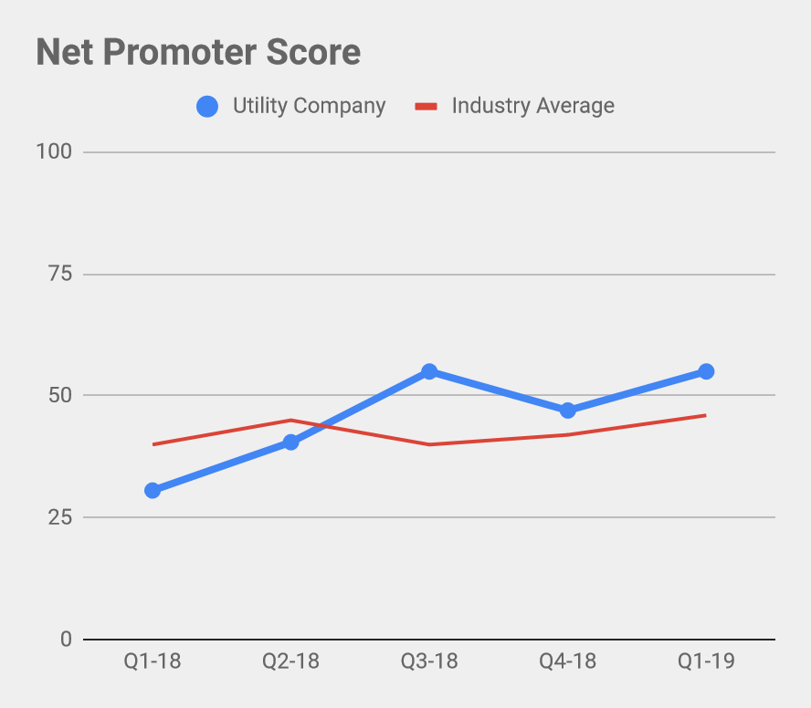 Net Promoter Score (shown) and Net Satisfaction Score are two of the most popular ways to get a concise, overall snapshot of your organization's performance and see how it changes over time.