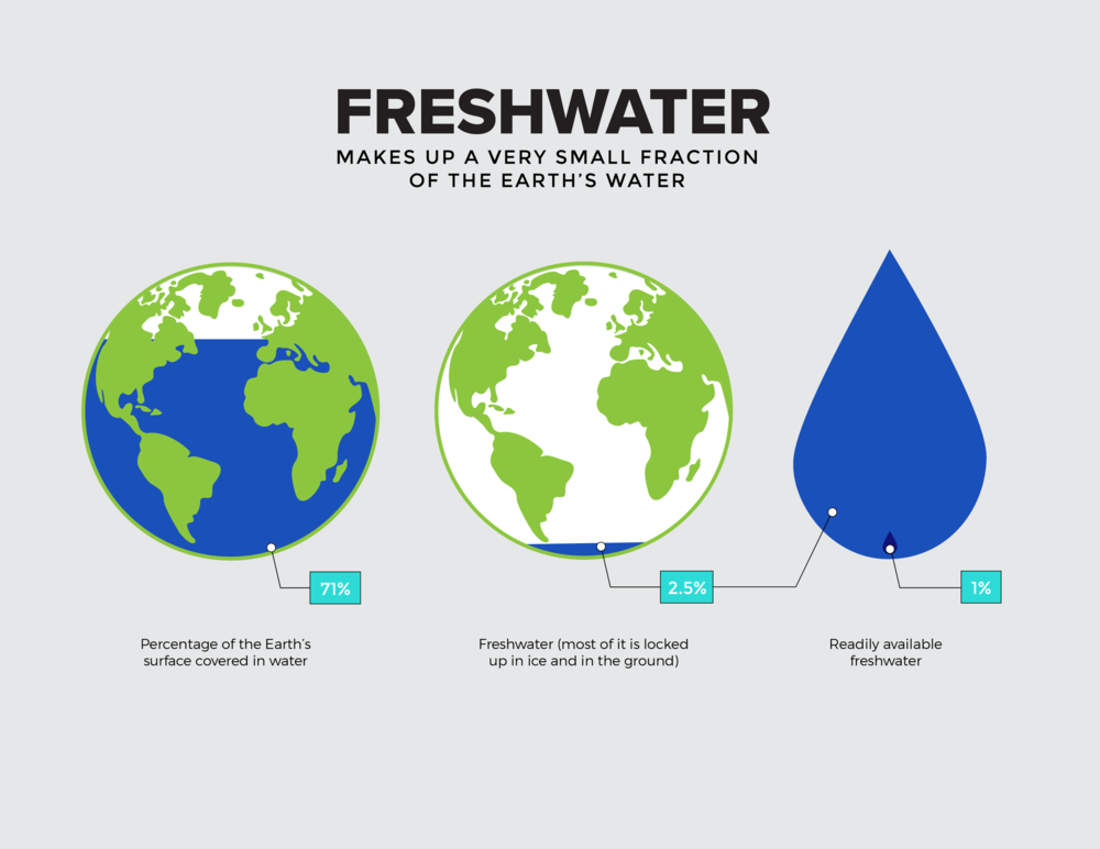 FreshWaterAvailability_updated.png