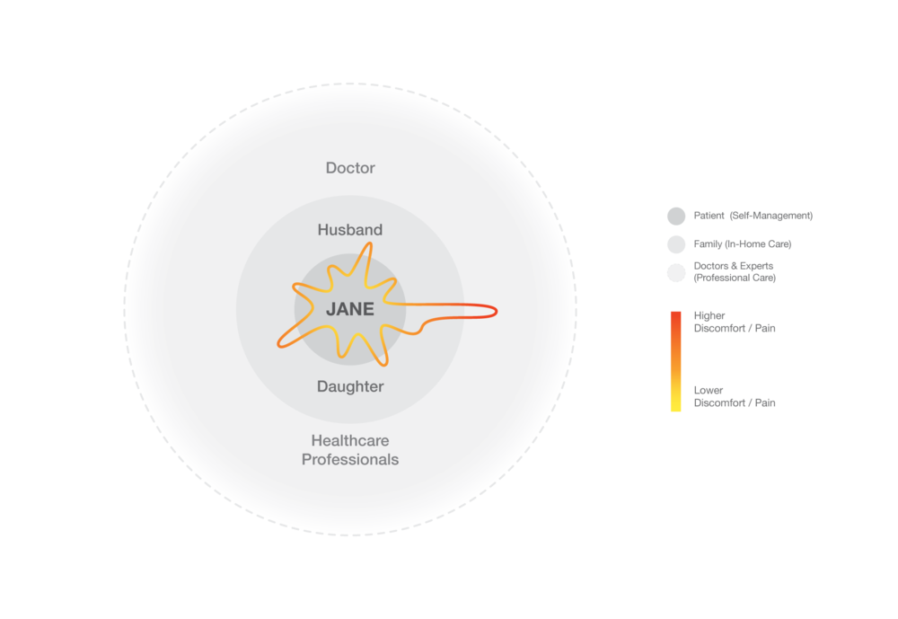 The diagram shows the relative frequency of help Jane receives from her care-giving network.