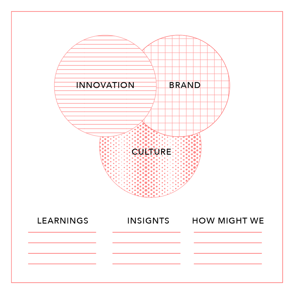 Zoom in for perspective - We bring your strategic design capabilities into focus through three lenses: Innovation, Brand, and Culture.Seen through each lens, we take a 'snapshot' of how your teams ideate, communicate, and collaborate, helping to break down your score into more tangible insights and opportunities.