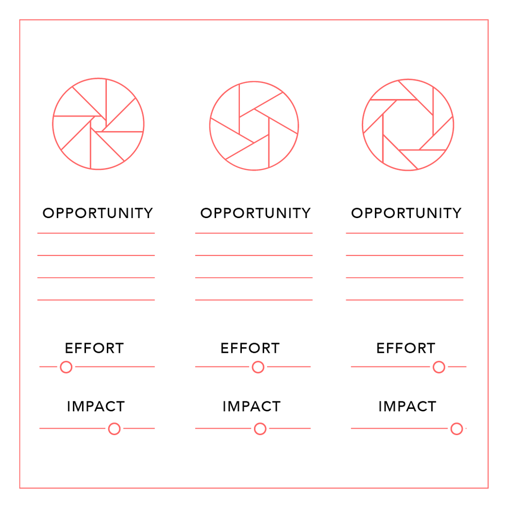 Set the focus - We move from assessment to action with a view of the range of potential spaces for focusing efforts to build or strengthen your strategic design capacity.Together, we discuss possible outcomes and impact in order to prioritize and recommend a good starting point.