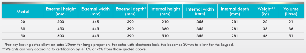 Measurements Stronghold.PNG
