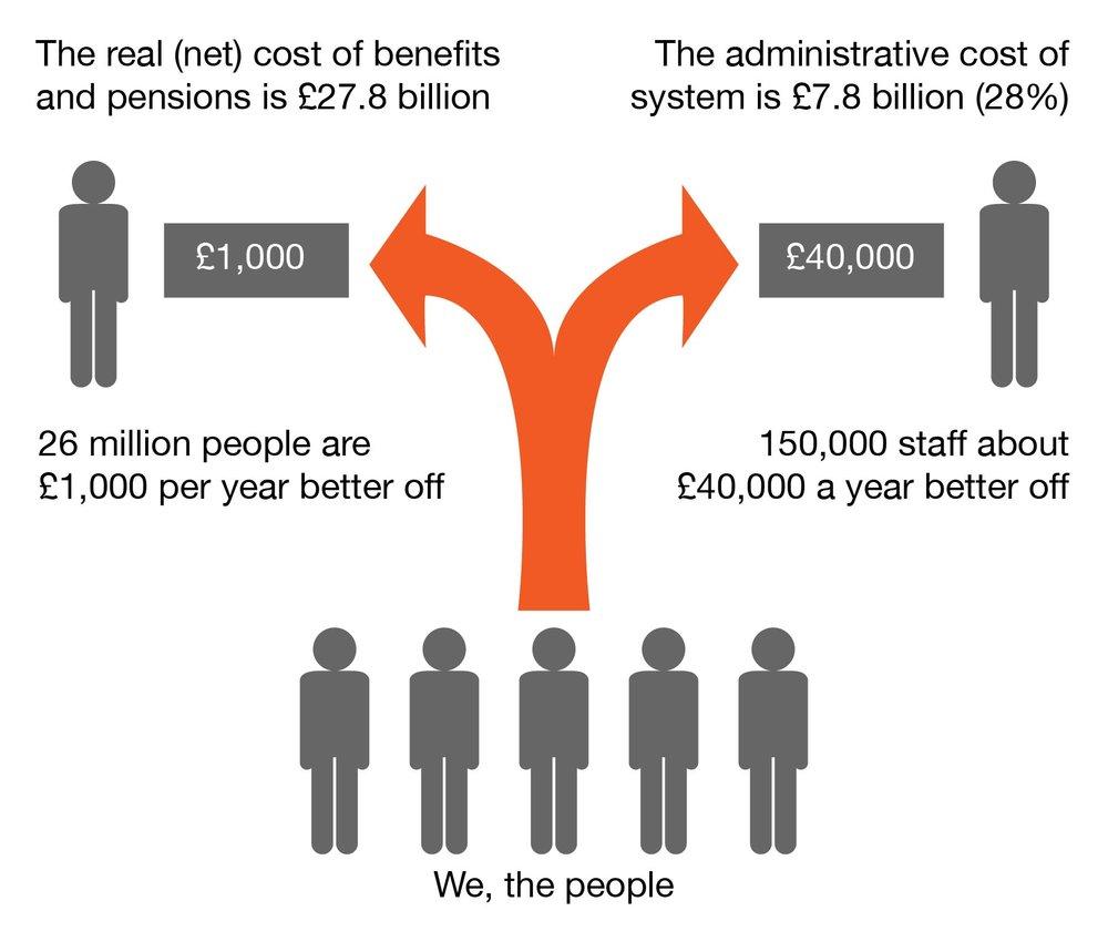 Admin cost of benefits-01.jpg