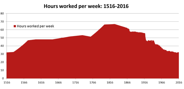 Hours wored per week 1561-2016 RED.jpg