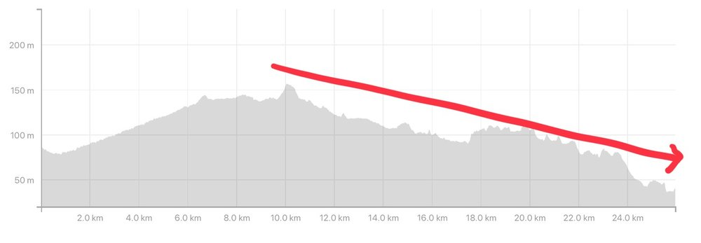 Screenshot taken from Strava activity.