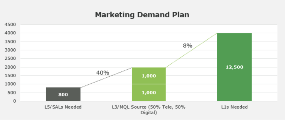 marketing demand plan