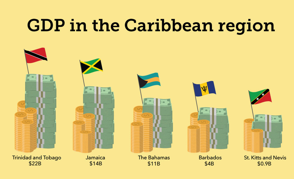 GDP-in-The-Caribbean-[optimized].jpg