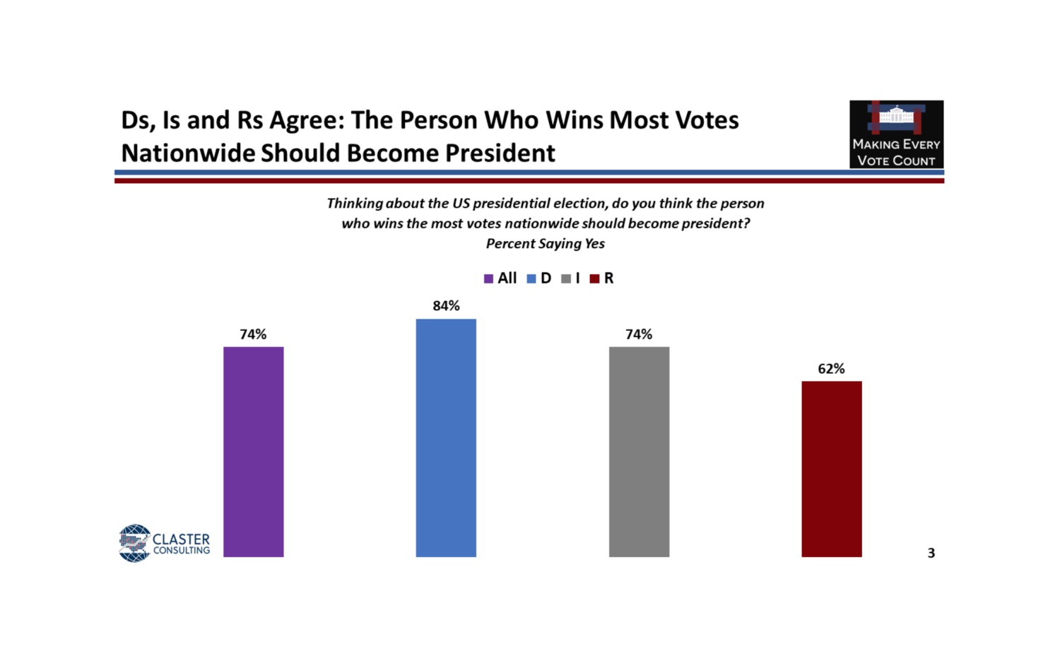 Poll Shows Majority of Americans would Prefer a National