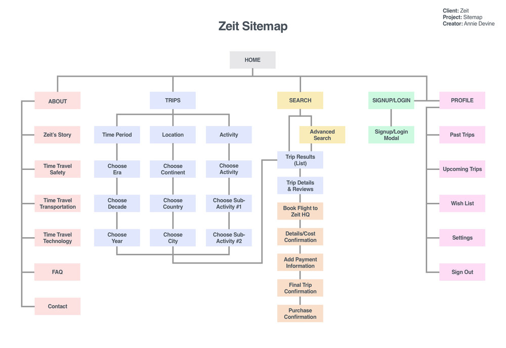 Sitemap v2.jpg