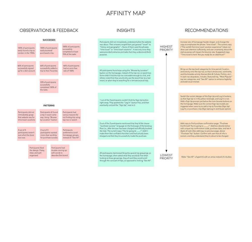 Affinity Map v1 Part 2.jpg