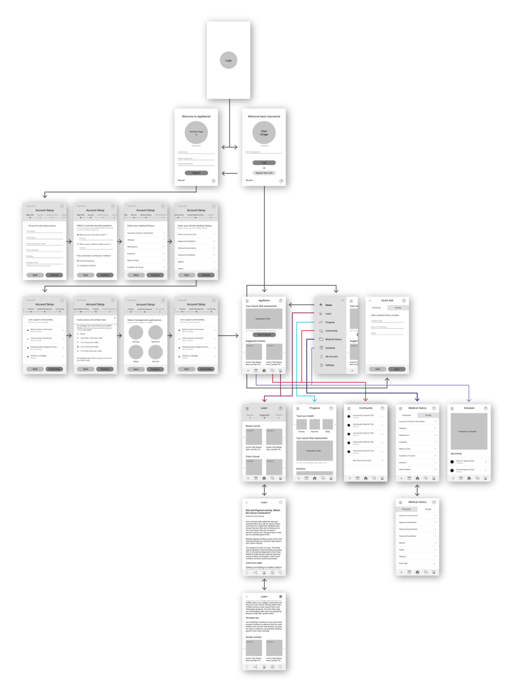 User Flow + Wireframes - Key Interactions