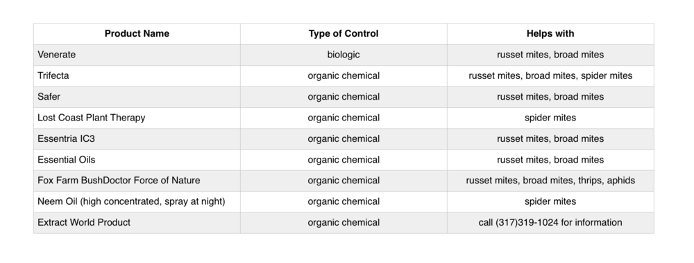 **Most of the organic chemical formulas are made of all natural concentrated blends of essential oils.