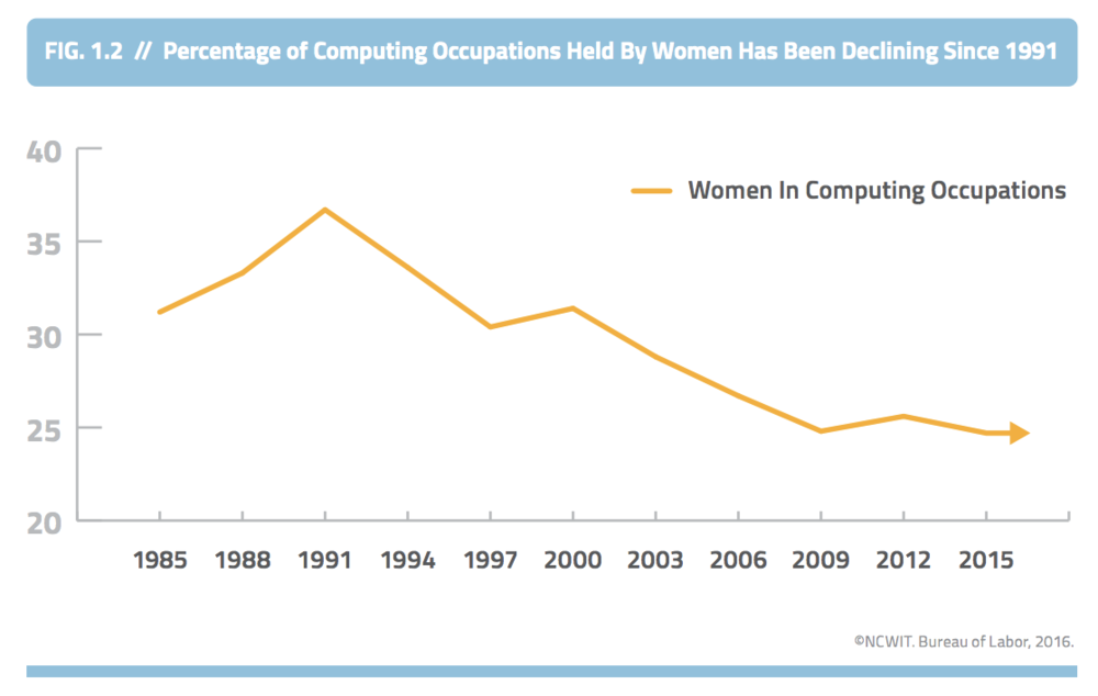 "This chart was taken from the National Center for Women & Information Technology's 2016 Update Report titled, ""Women in Tech: The Facts."" The data was compiled by the Bureau of Labor in 2016."