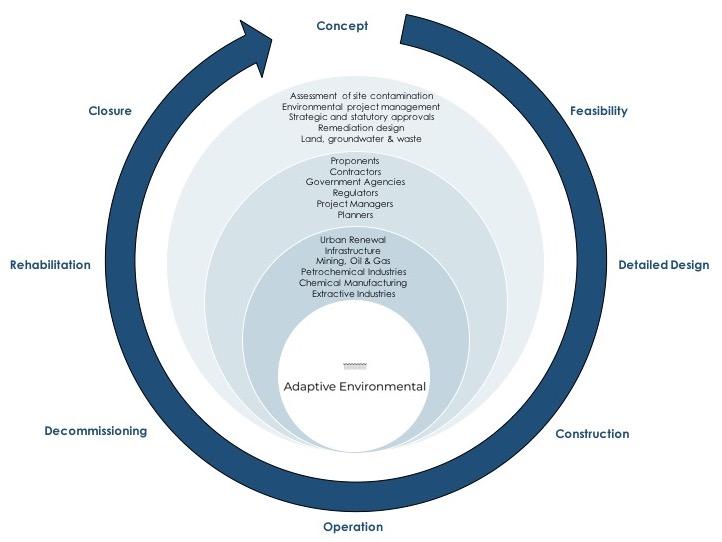 Adaptive - capability cycle.jpg