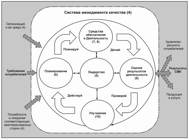 система менеджмента качества.png