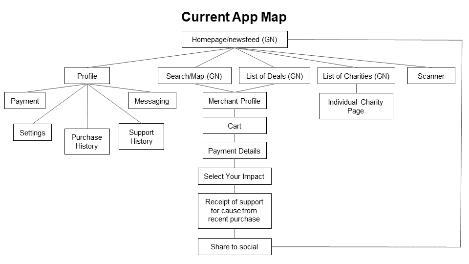 Current App Map.png