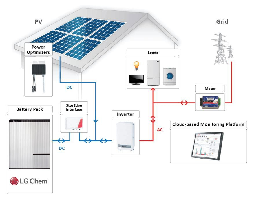 solaredge_lgchem_schematic.jpg
