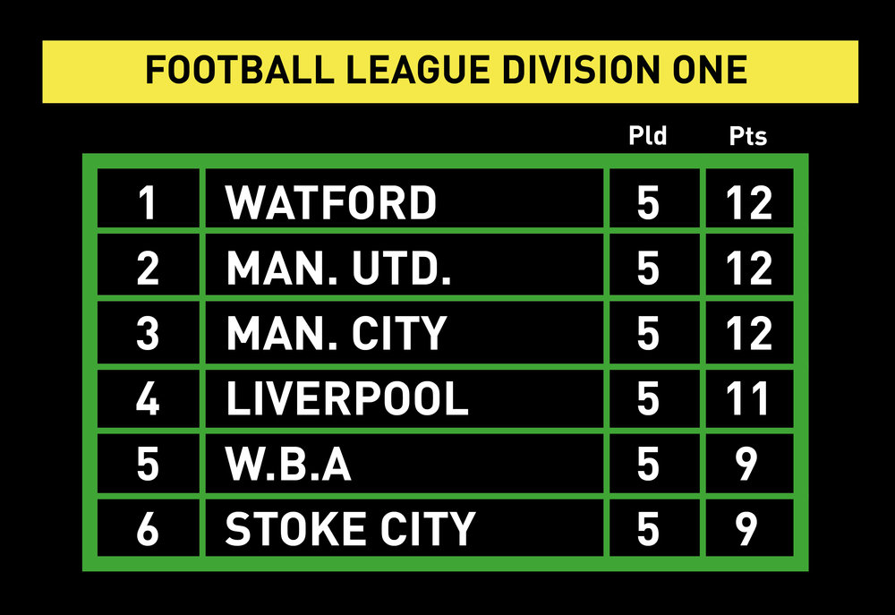 The top of Division One on September 11, 1982, as it would have looked on the BBC's Grandstand graphics. Yes, really.    Image by Gold and Black.