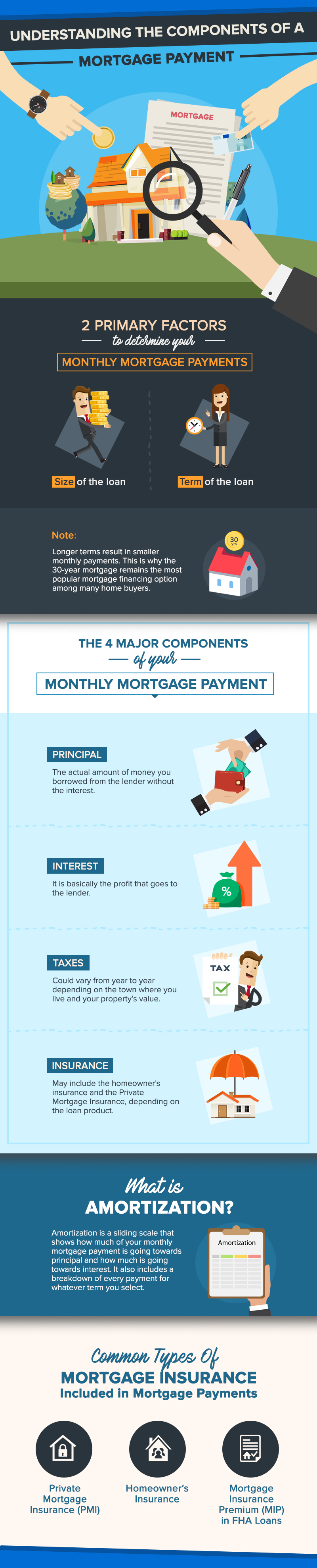 What's In A Mortgage? Breaking Down the Components of A Mortgage Payment
