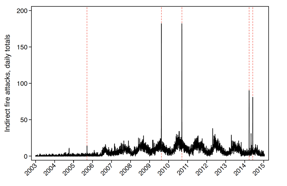 Daily counts of indirect fire attacks through the Afghanistan War. Vertical dotted lines indicate election days.