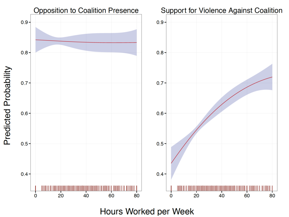 Statistical results showing that Baghdad citizens varied little in their opposition to Coalition presence as a function of their employment status. Yet, they differed significantly in their support for the use of violence.